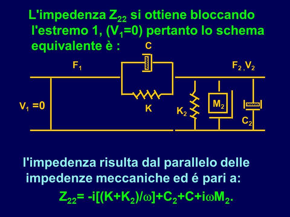 Z22= -i[(K+K2)/]+C2+C+iM2.